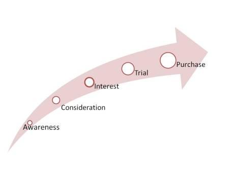 Awarness chart
