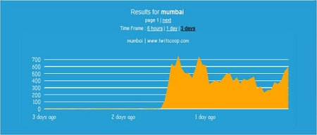 Snapshot of volume of Twitter posts during Mumbai attacks. Source: gauravonomics.com