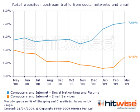 Online_retailers_upstream_traffic_from_social_networks_email_webmail_UK_2009_2008_chart